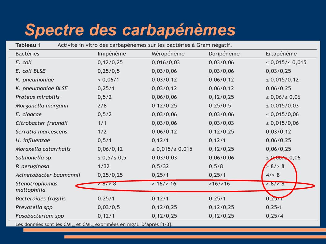 Spectre des carbapénèmes