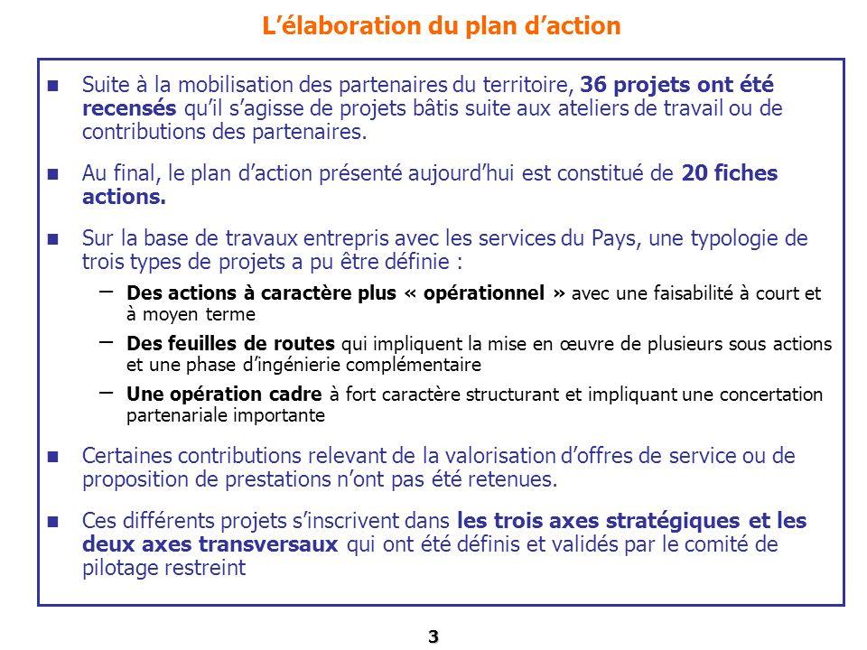 L'élaboration du plan d'action