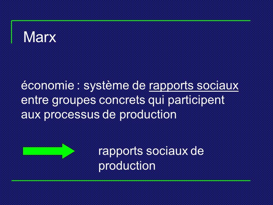 Marx économie : système de rapports sociaux entre groupes concrets qui participent aux processus de production.