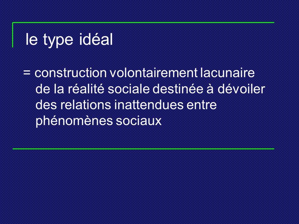 le type idéal = construction volontairement lacunaire de la réalité sociale destinée à dévoiler des relations inattendues entre phénomènes sociaux.