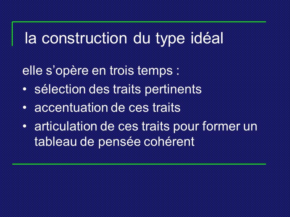 la construction du type idéal