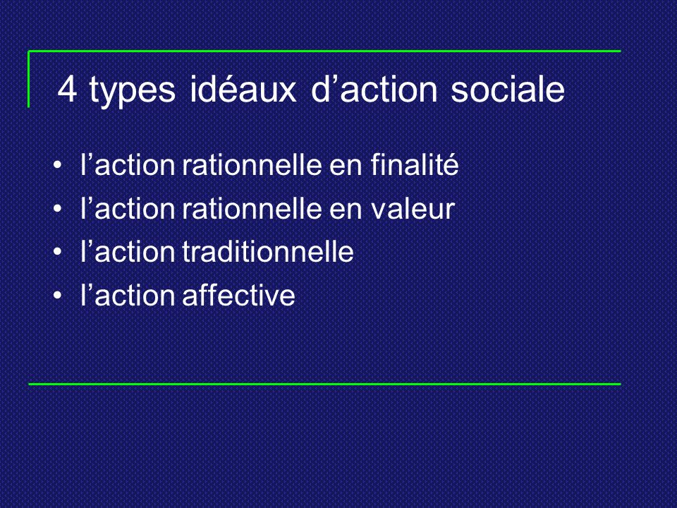 4 types idéaux d'action sociale