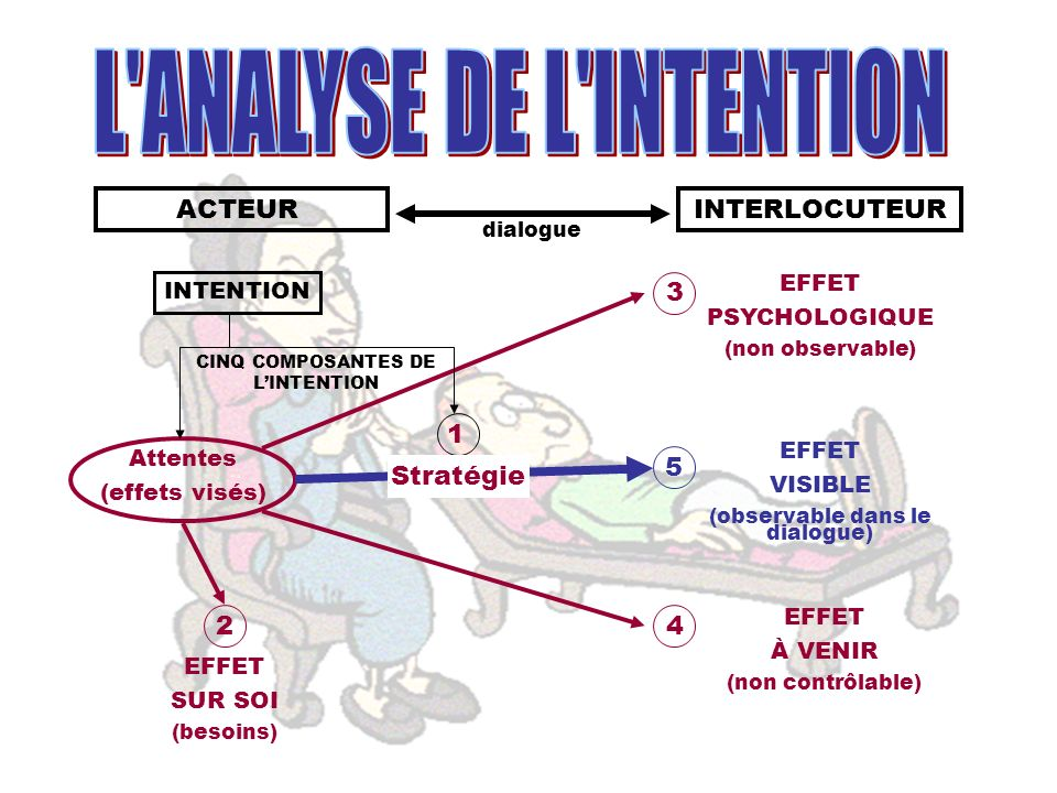 L ANALYSE DE L INTENTION
