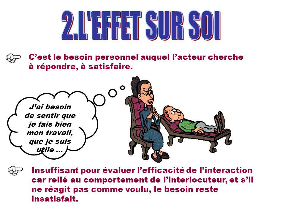 2.L EFFET SUR SOI C'est le besoin personnel auquel l'acteur cherche à répondre, à satisfaire.