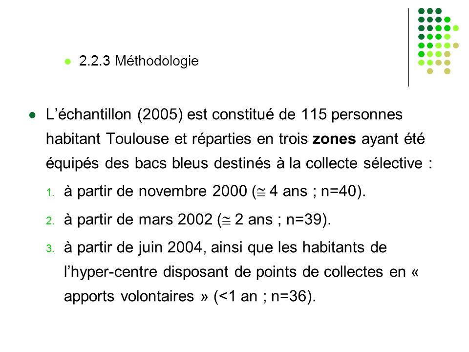à partir de novembre 2000 ( 4 ans ; n=40).