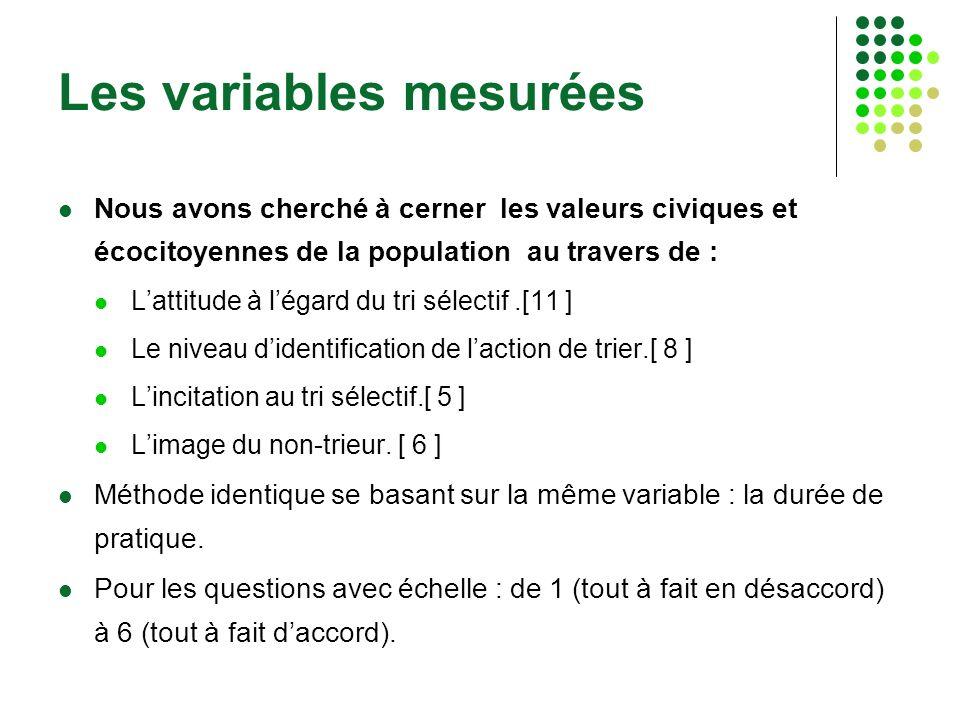Les variables mesurées