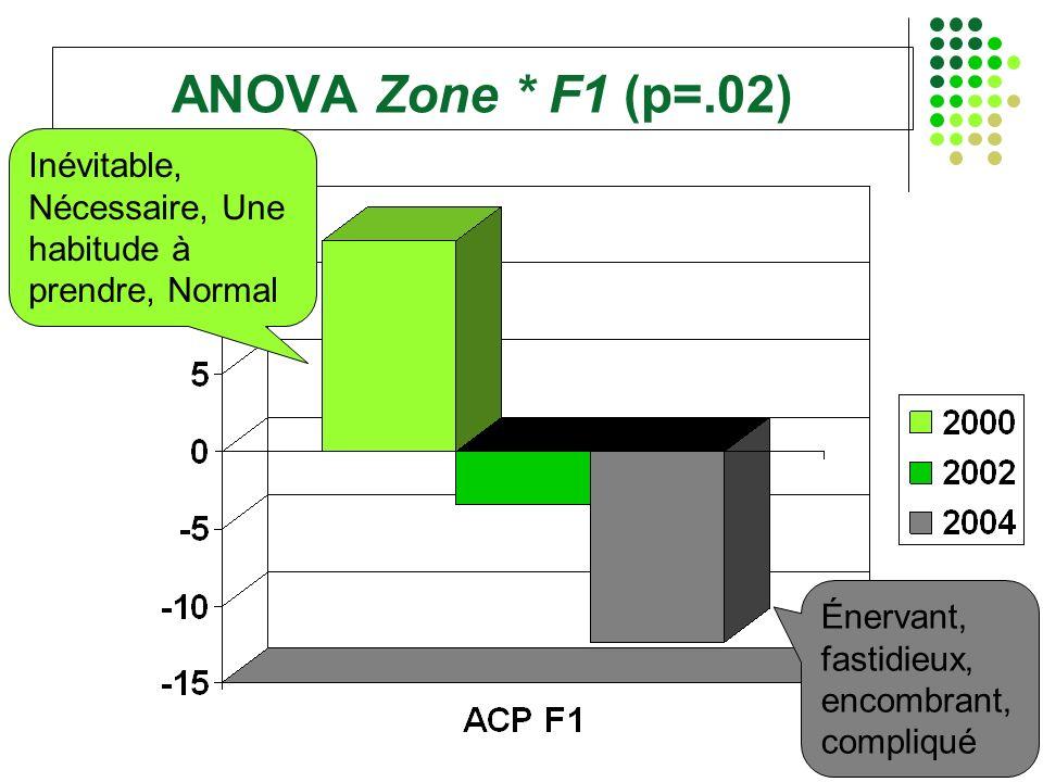 ANOVA Zone * F1 (p=.02) Inévitable, Nécessaire, Une habitude à prendre, Normal.