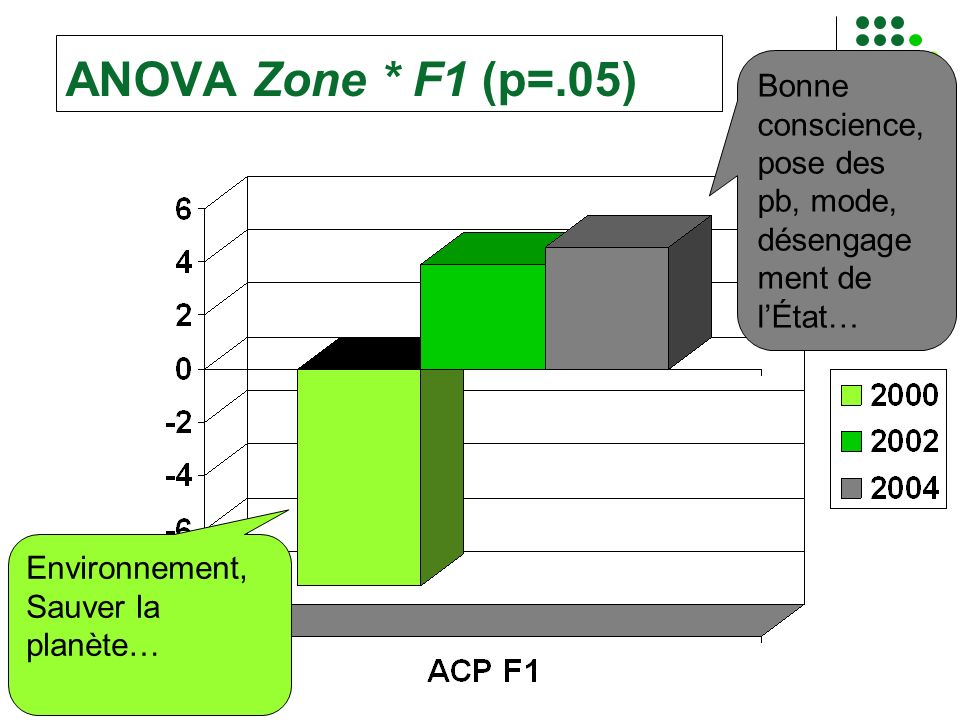 ANOVA Zone * F1 (p=.05) Bonne conscience, pose des pb, mode, désengagement de l'État… Environnement, Sauver la planète…