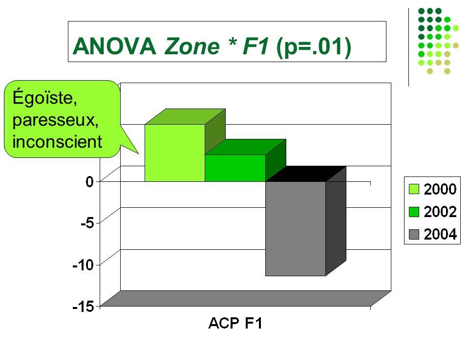 ANOVA Zone * F1 (p=.01) Égoïste, paresseux, inconscient