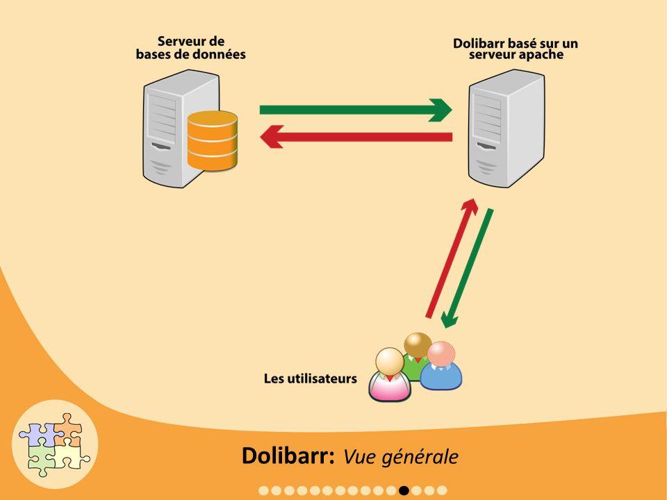 Dolibarr: Vue générale