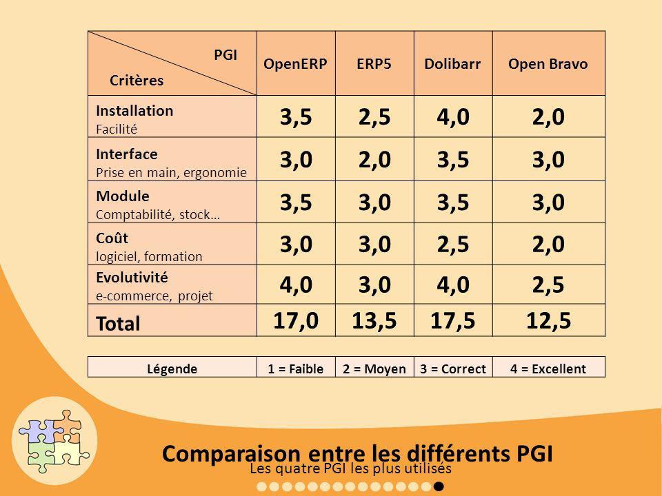 Comparaison entre les différents PGI