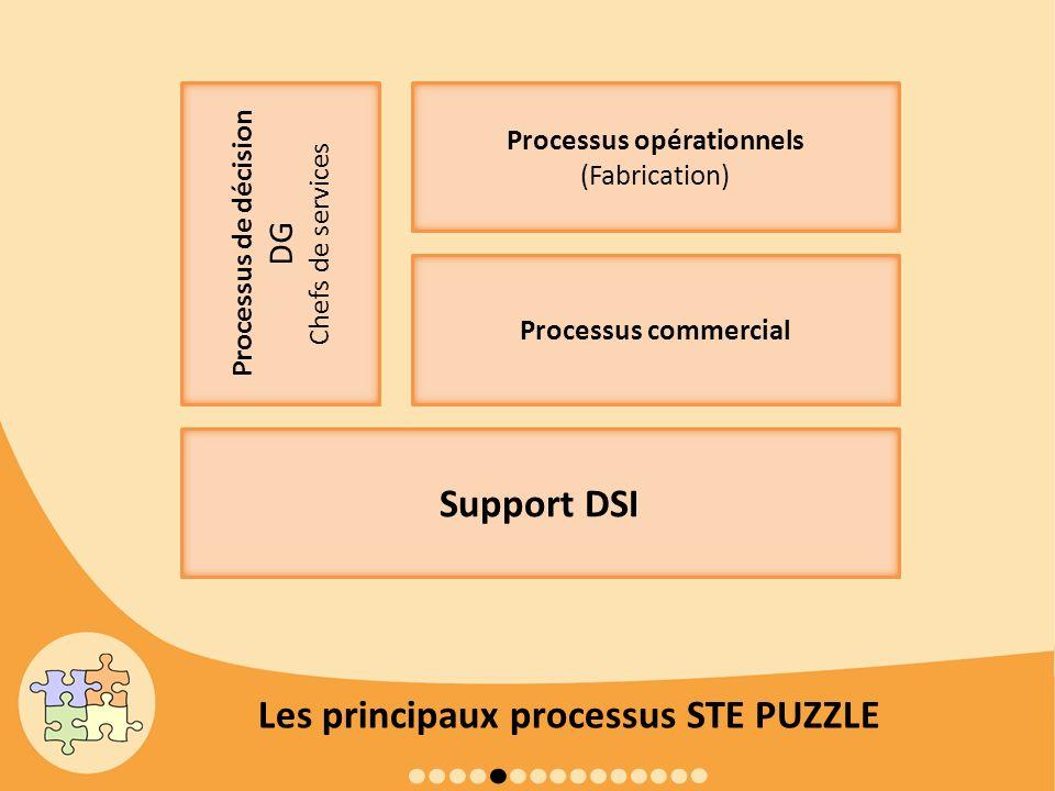 Processus opérationnels