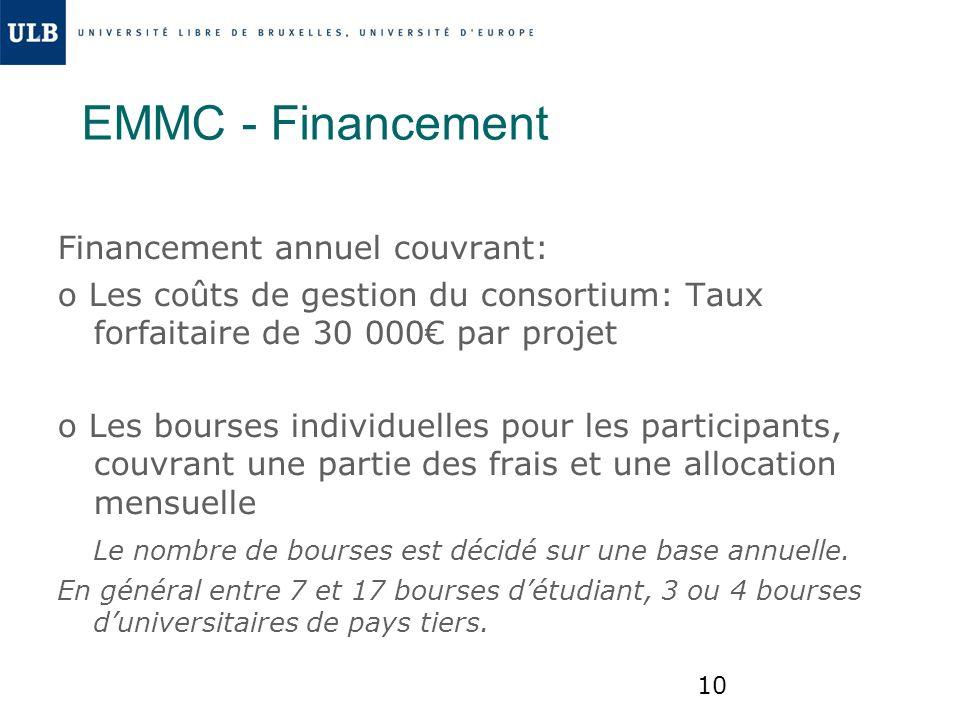 EMMC - Financement Financement annuel couvrant: