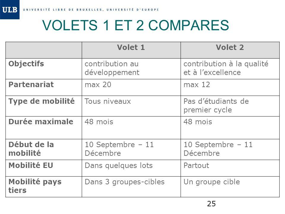 VOLETS 1 ET 2 COMPARES Volet 1 Volet 2 Objectifs
