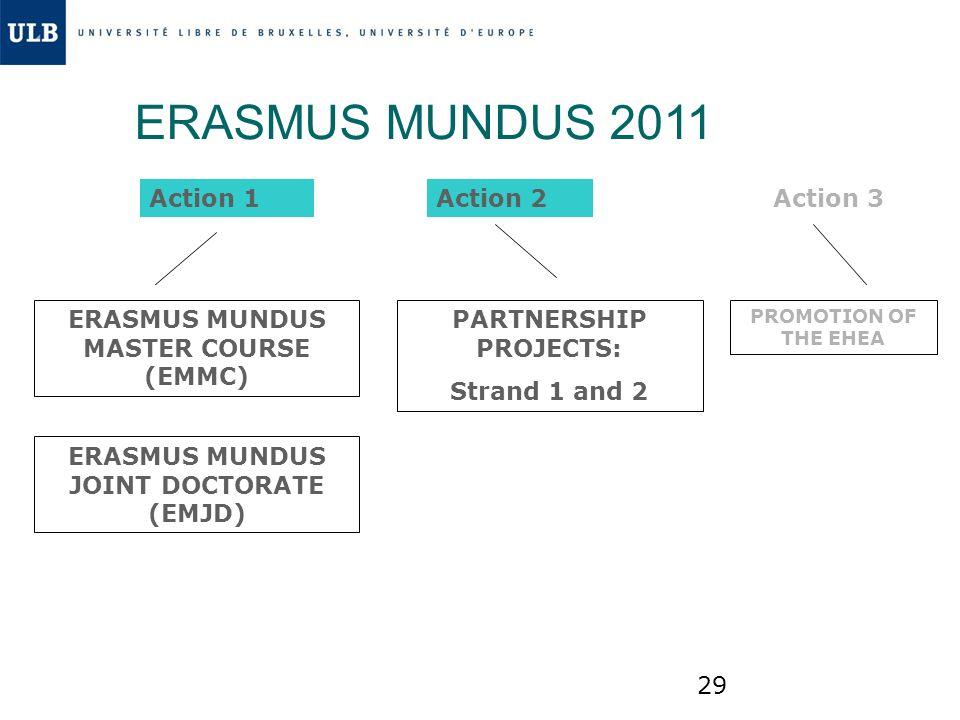 ERASMUS MUNDUS 2011 Action 1 Action 2 Action 3