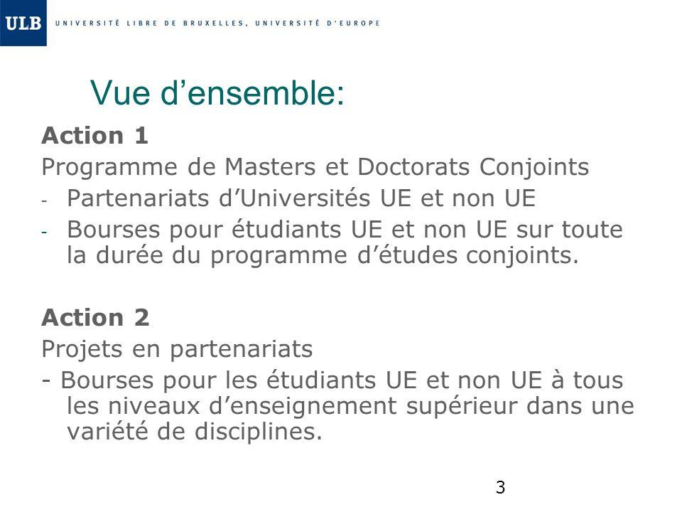 Vue d'ensemble: Action 1 Programme de Masters et Doctorats Conjoints