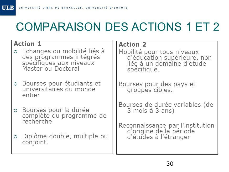COMPARAISON DES ACTIONS 1 ET 2
