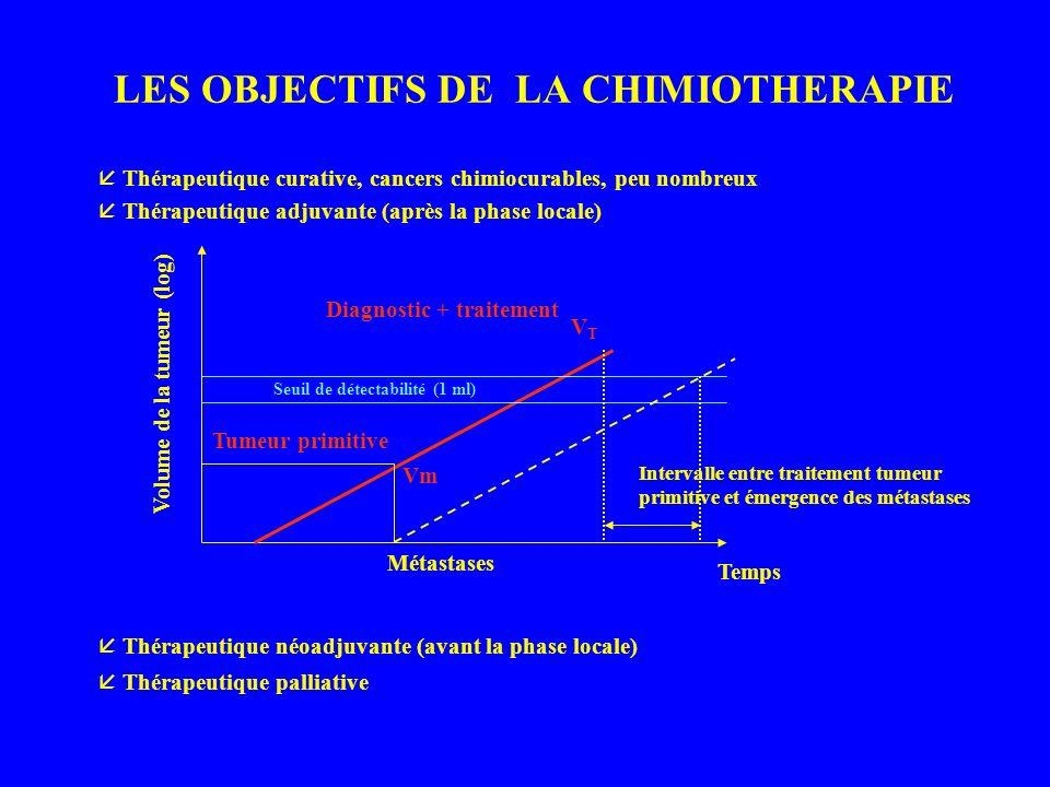 LES OBJECTIFS DE LA CHIMIOTHERAPIE