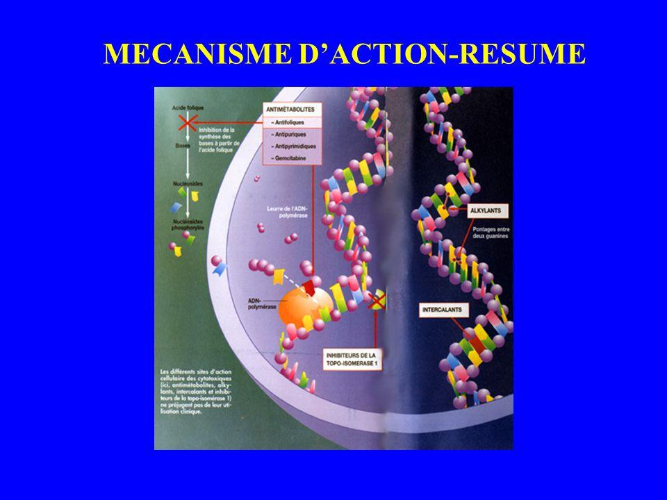 MECANISME D'ACTION-RESUME