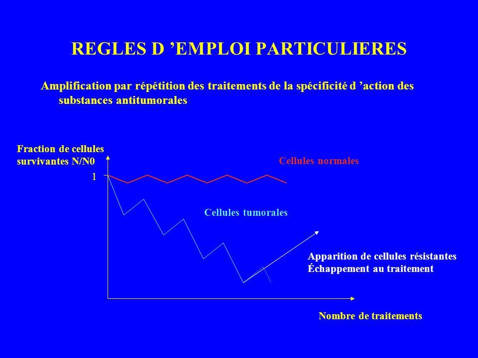 REGLES D 'EMPLOI PARTICULIERES