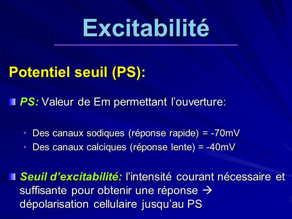 Excitabilité Potentiel seuil (PS):