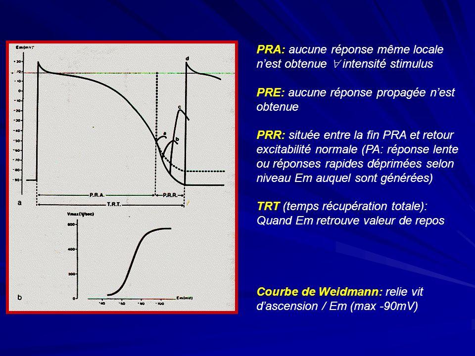 PRA: aucune réponse même locale n'est obtenue  intensité stimulus