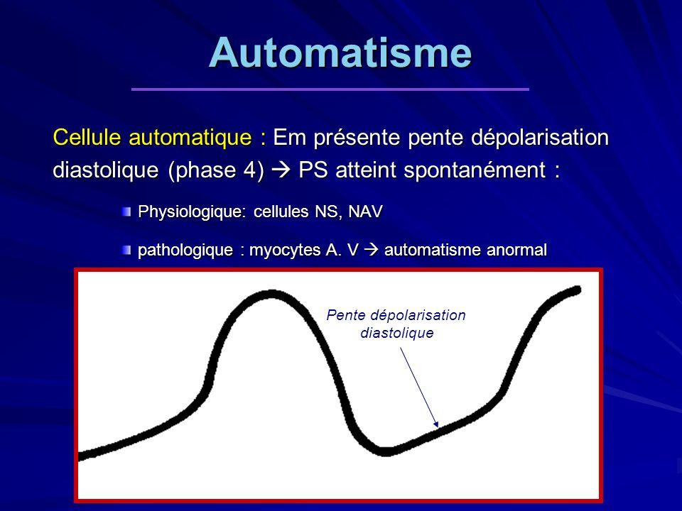 Automatisme Cellule automatique : Em présente pente dépolarisation