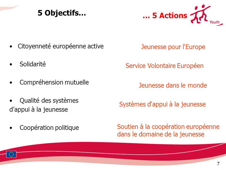 5 Objectifs… … 5 Actions Citoyenneté européenne active Solidarité