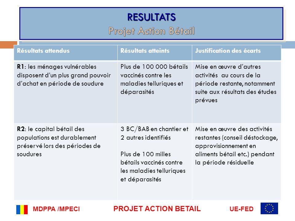 RESULTATS Projet Action Bétail