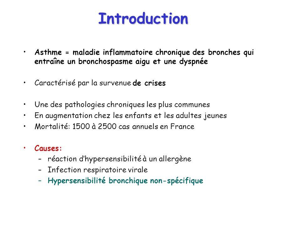 Introduction Asthme = maladie inflammatoire chronique des bronches qui entraîne un bronchospasme aigu et une dyspnée.