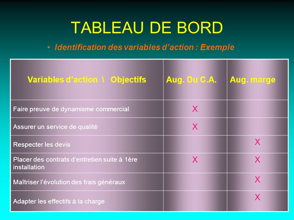 Variables d'action \ Objectifs