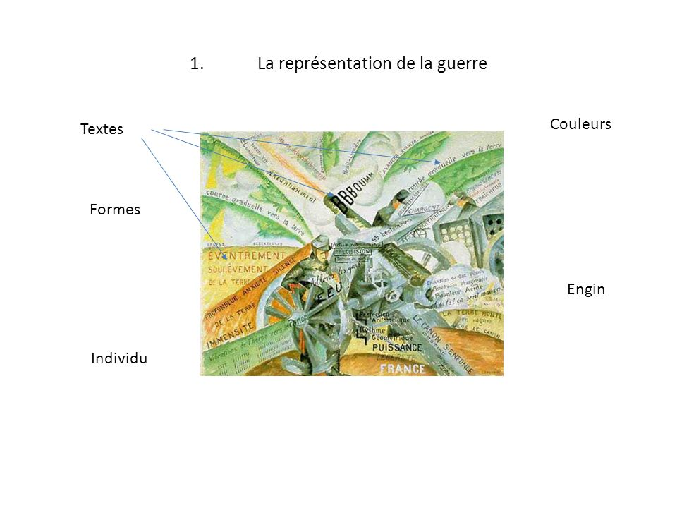 1. La représentation de la guerre