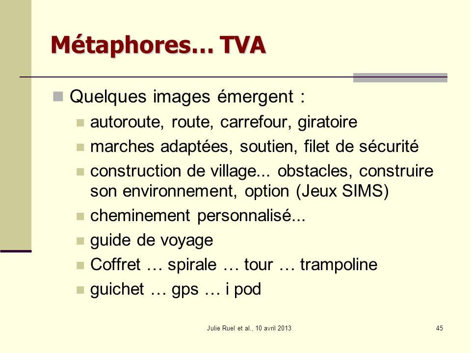 Métaphores… TVA Quelques images émergent :