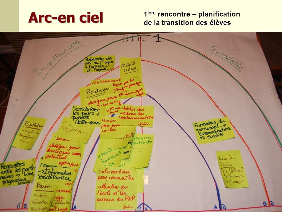Arc-en ciel 1ière rencontre – planification