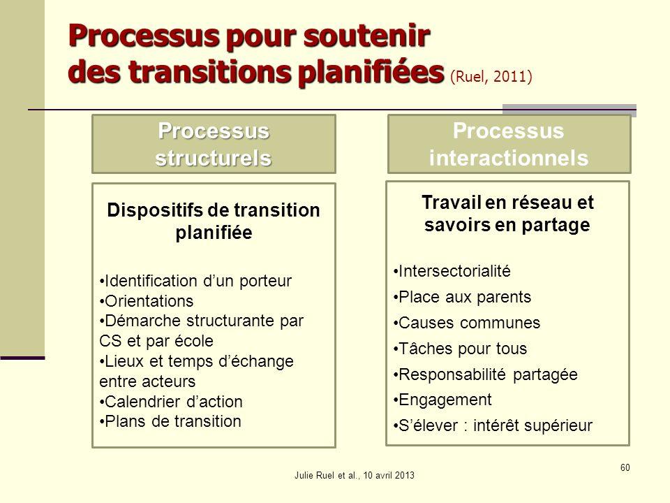Processus pour soutenir des transitions planifiées (Ruel, 2011)