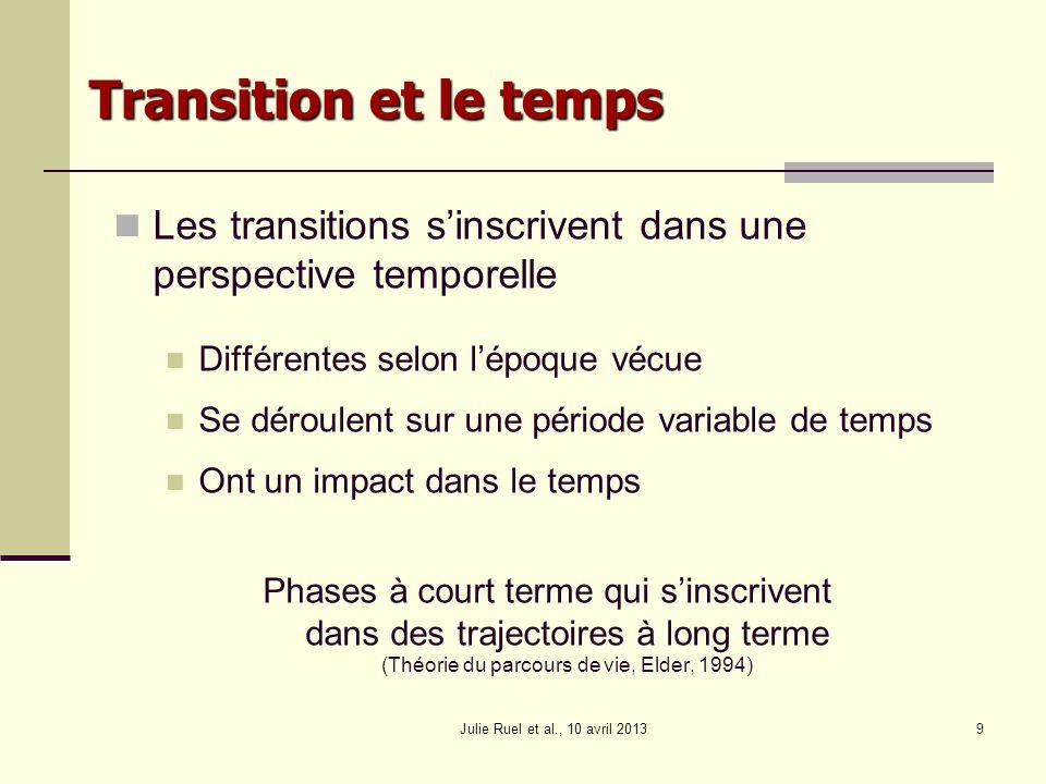 Transition et le temps Les transitions s'inscrivent dans une perspective temporelle. Différentes selon l'époque vécue.