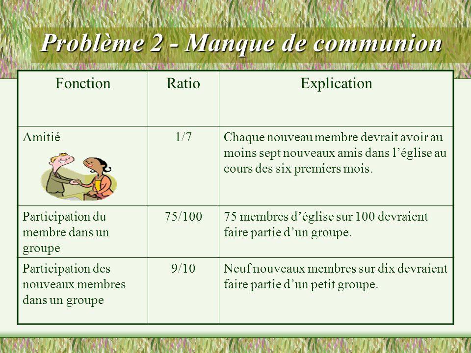 Problème 2 - Manque de communion