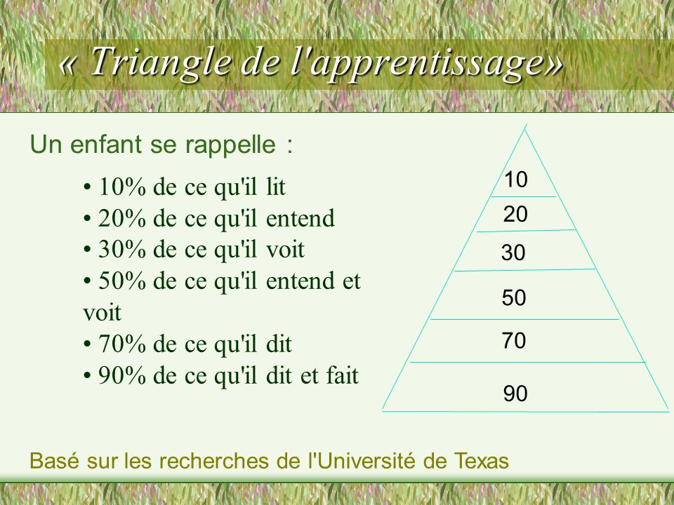 « Triangle de l apprentissage»