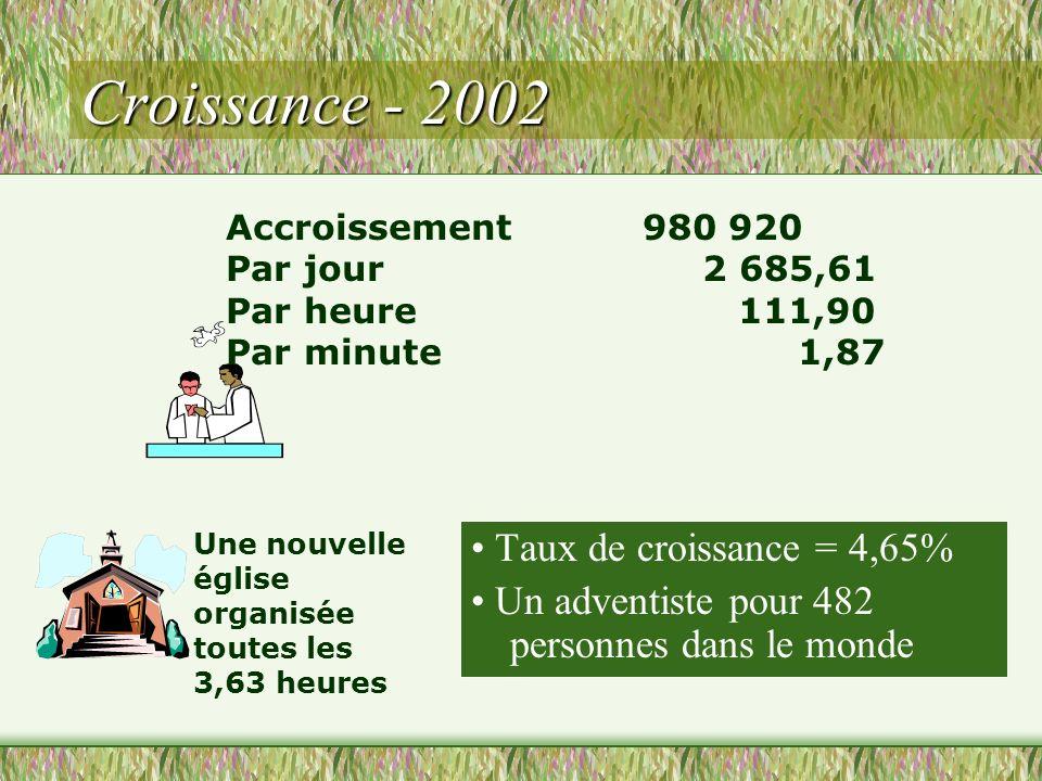 Croissance - 2002 • Taux de croissance = 4,65%