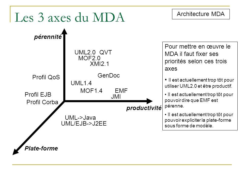 Les 3 axes du MDA Architecture MDA pérennité
