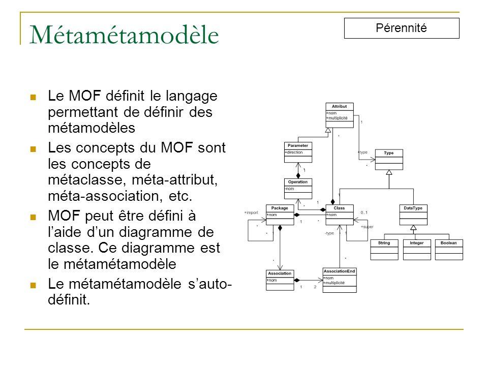 Métamétamodèle Pérennité. Le MOF définit le langage permettant de définir des métamodèles.
