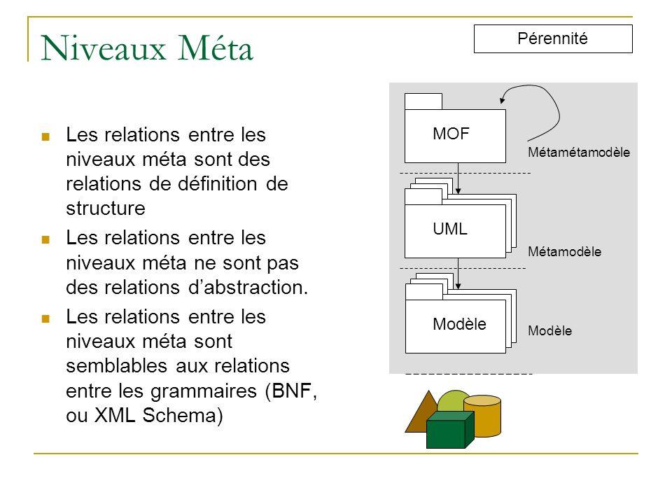 Niveaux Méta Pérennité. MOF. Les relations entre les niveaux méta sont des relations de définition de structure.
