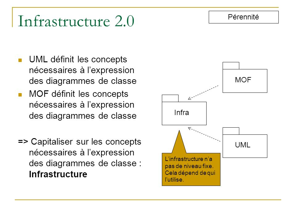 Infrastructure 2.0 Pérennité. UML définit les concepts nécessaires à l'expression des diagrammes de classe.