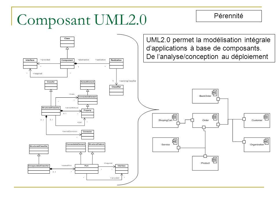 Composant UML2.0 Pérennité