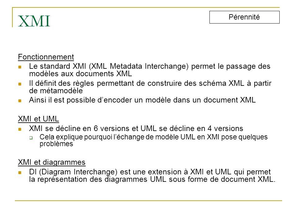 XMI Pérennité. Fonctionnement. Le standard XMI (XML Metadata Interchange) permet le passage des modèles aux documents XML.