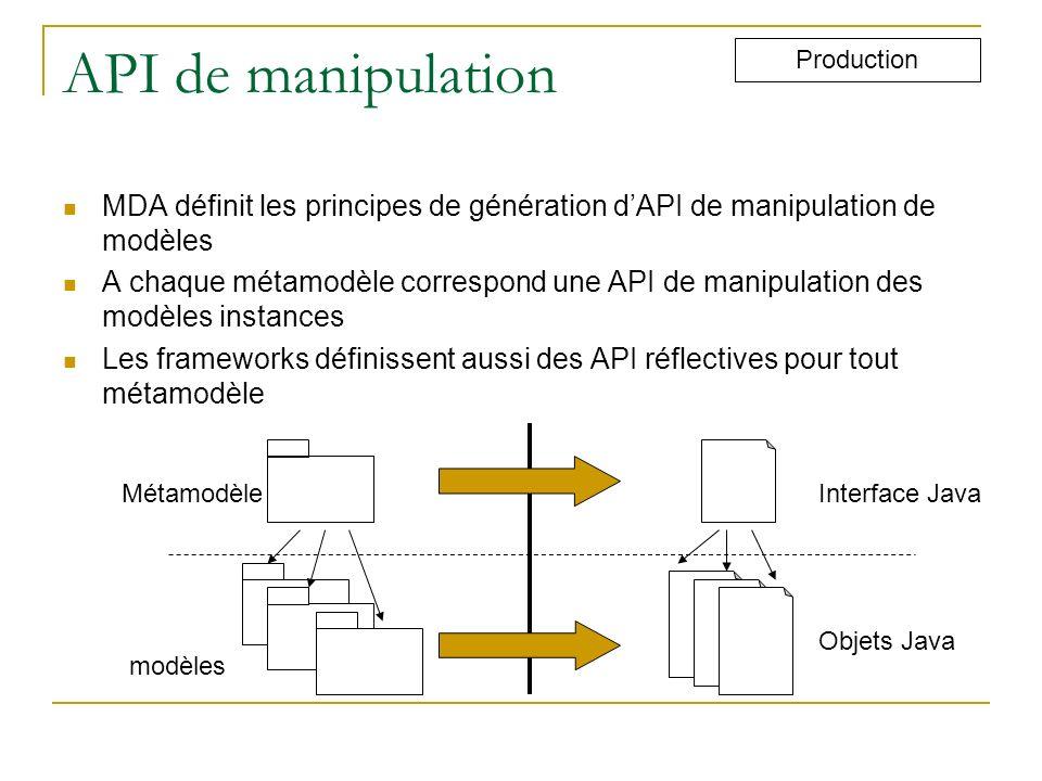 API de manipulation Production. MDA définit les principes de génération d'API de manipulation de modèles.