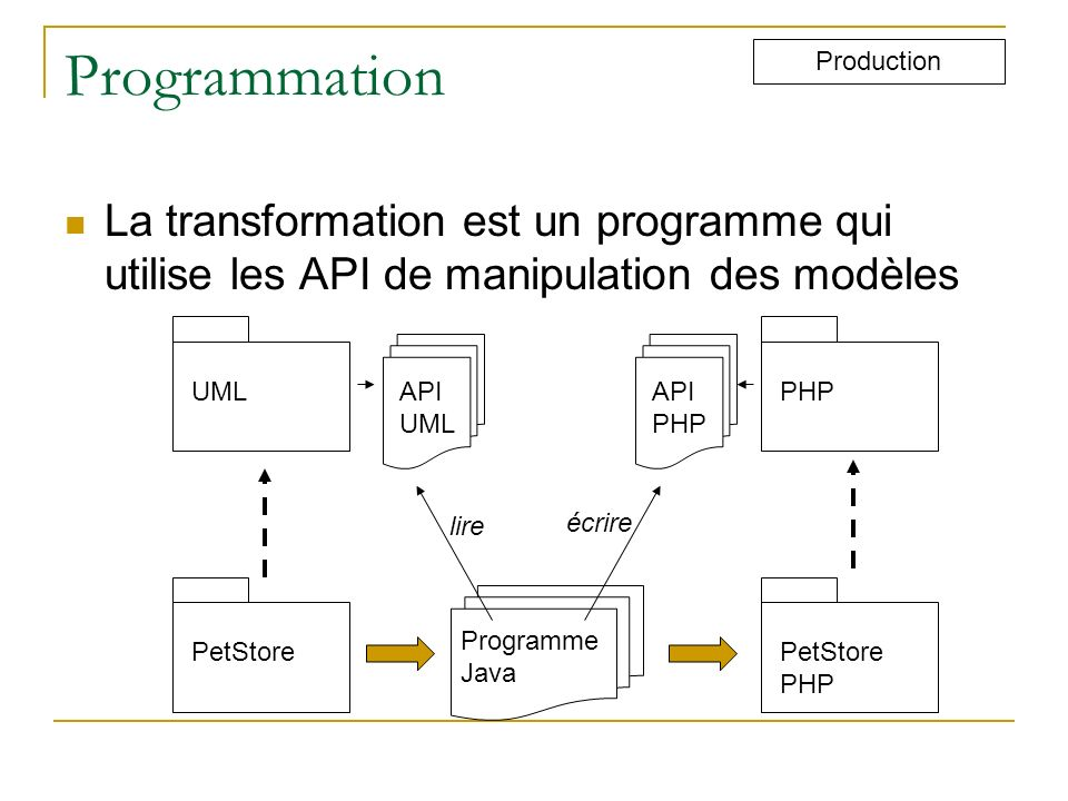 Programmation Production. La transformation est un programme qui utilise les API de manipulation des modèles.