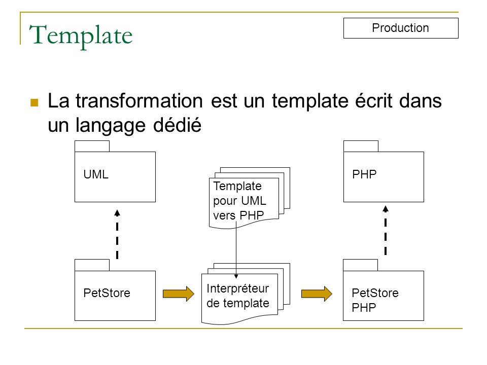Template La transformation est un template écrit dans un langage dédié