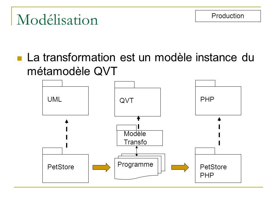 Modélisation Production. La transformation est un modèle instance du métamodèle QVT. UML. QVT. PHP.