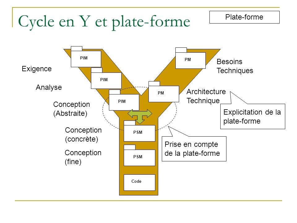 Cycle en Y et plate-forme